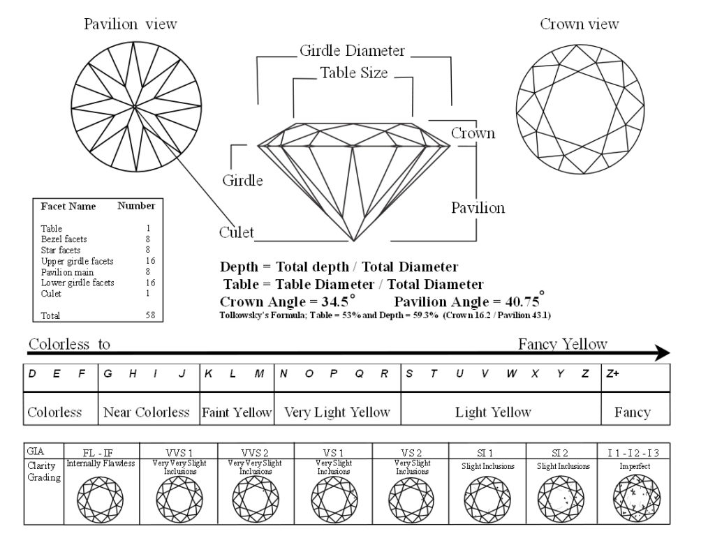 diamond grade scale